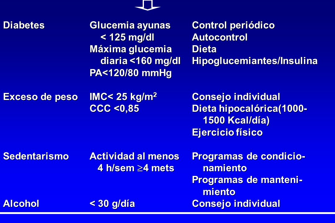 Diabetes Glucemia ayunas Control periódico