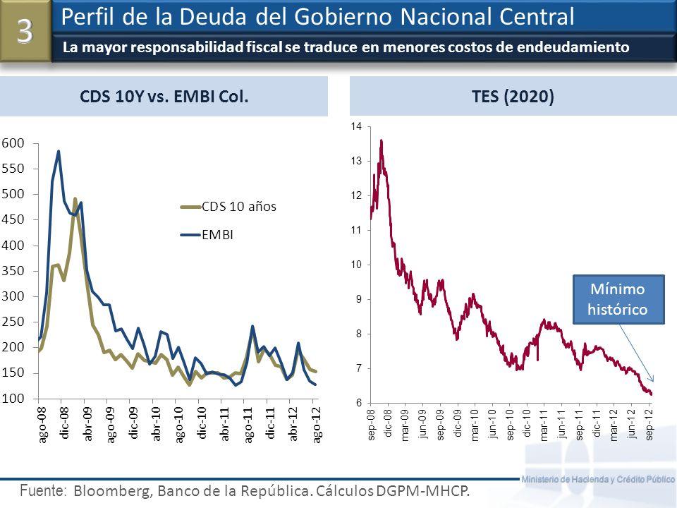 3 Perfil de la Deuda del Gobierno Nacional Central