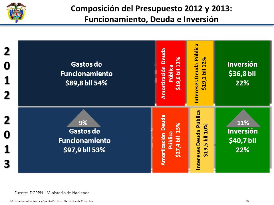 2012 2013 Composición del Presupuesto 2012 y 2013: