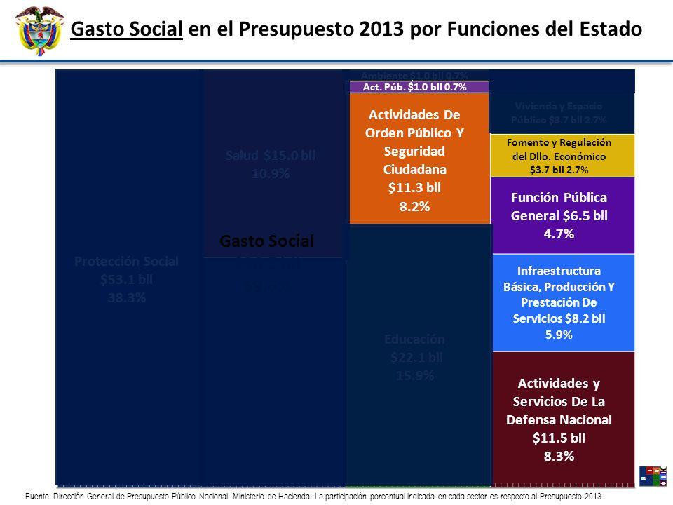 Gasto Social en el Presupuesto 2013 por Funciones del Estado