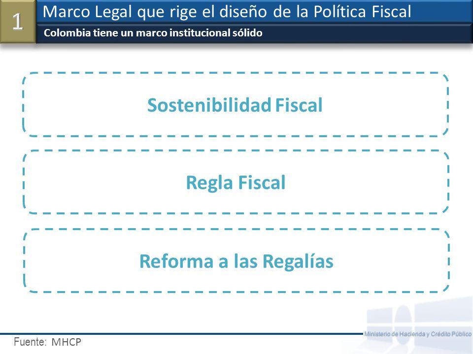 Sostenibilidad Fiscal