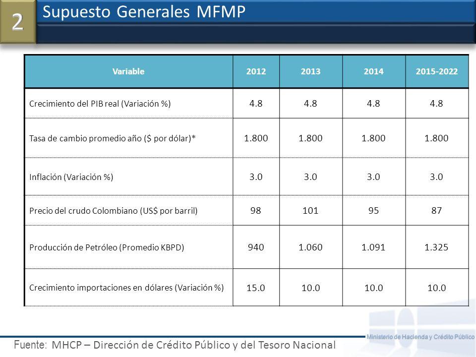 2 Supuesto Generales MFMP
