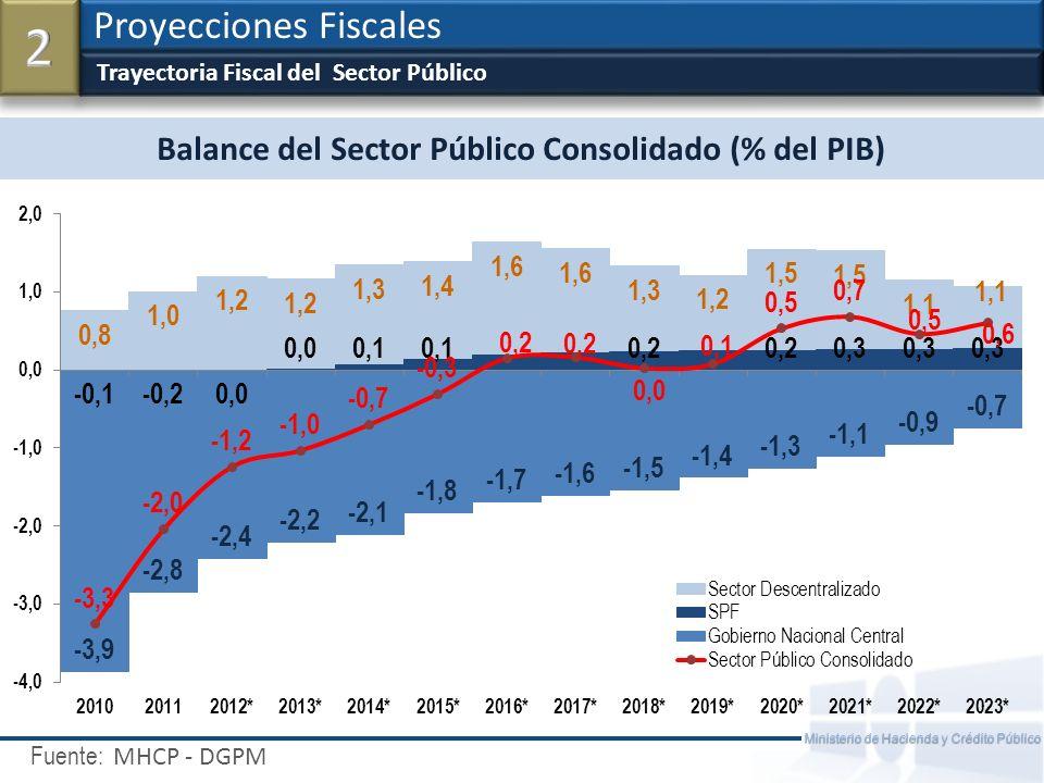 Balance del Sector Público Consolidado (% del PIB)