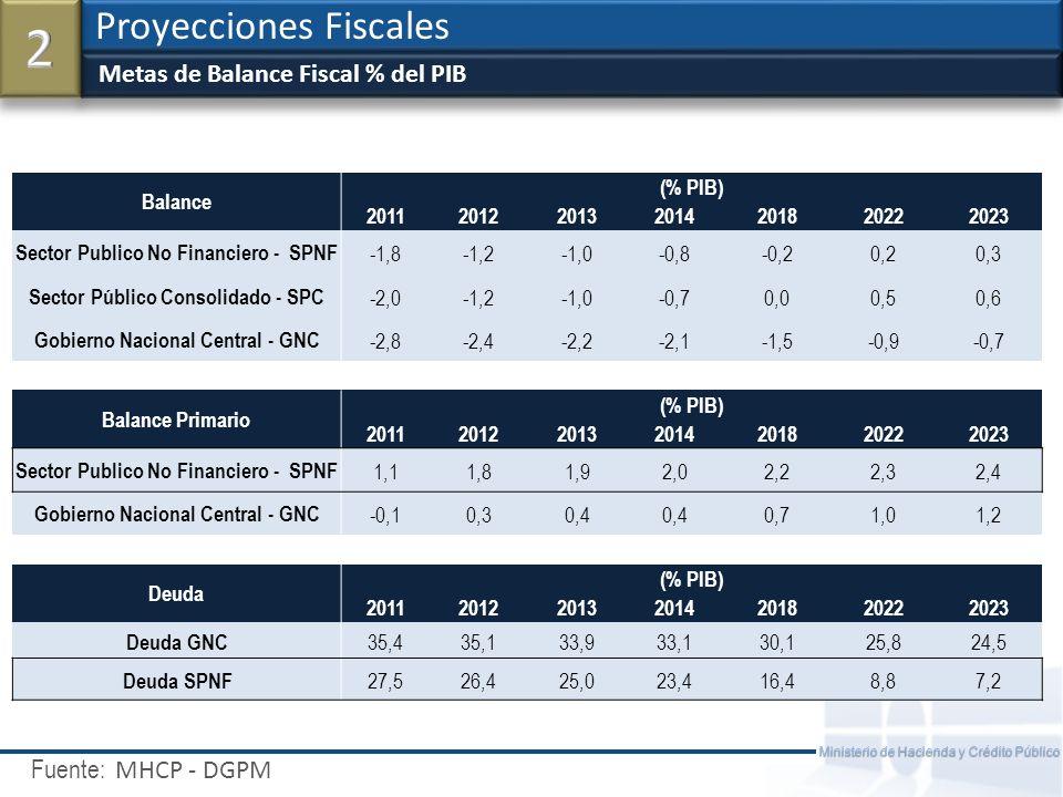 2 Proyecciones Fiscales Metas de Balance Fiscal % del PIB MHCP - DGPM