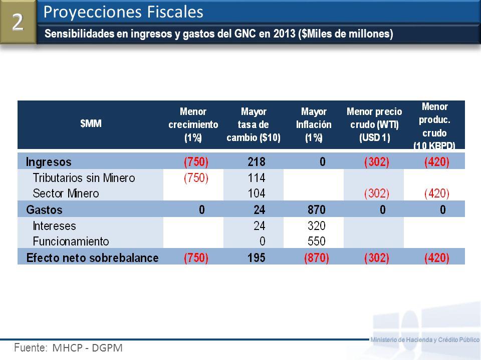 2 Proyecciones Fiscales