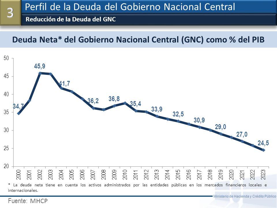 Deuda Neta* del Gobierno Nacional Central (GNC) como % del PIB