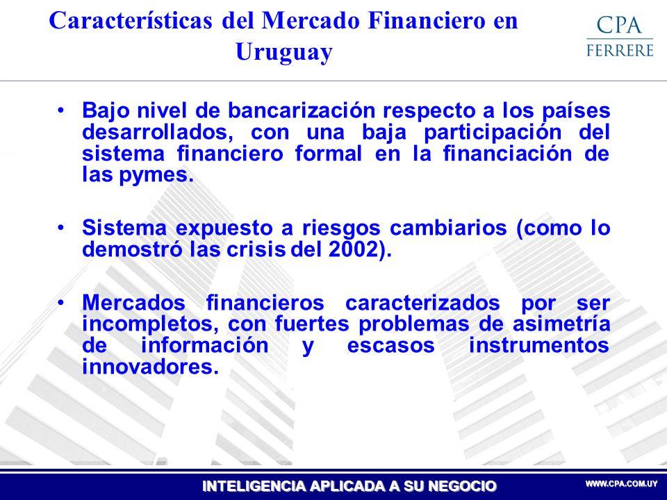 Características del Mercado Financiero en Uruguay