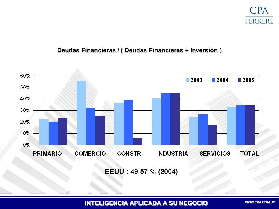 Deudas Financieras / ( Deudas Financieras + Inversión )