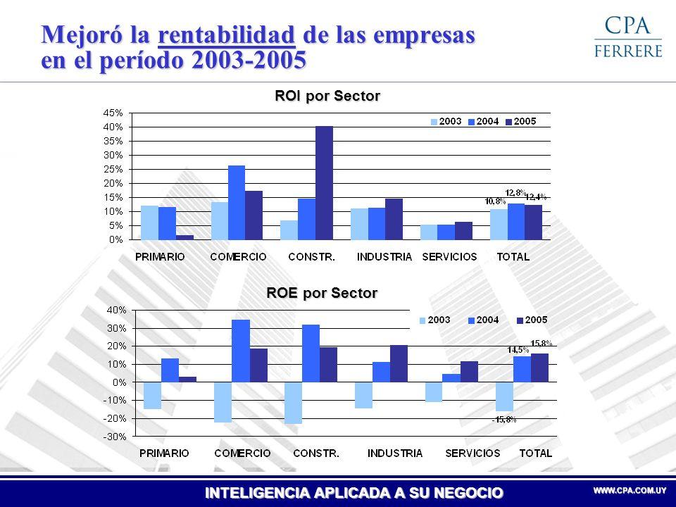 Mejoró la rentabilidad de las empresas en el período 2003-2005
