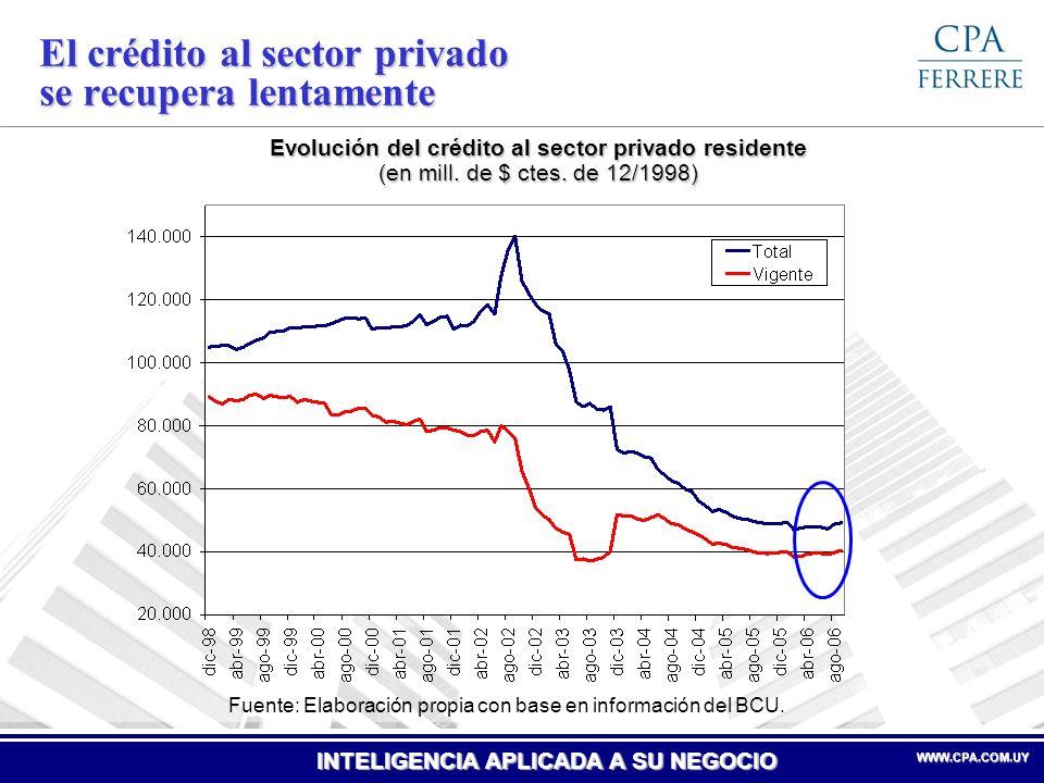 El crédito al sector privado se recupera lentamente