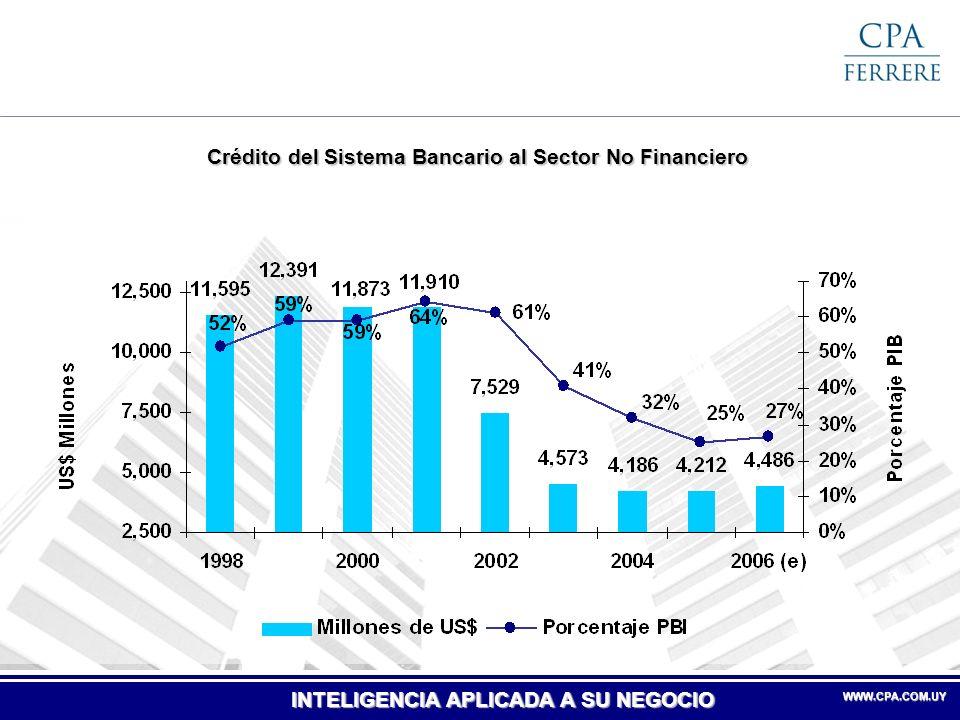 Crédito del Sistema Bancario al Sector No Financiero