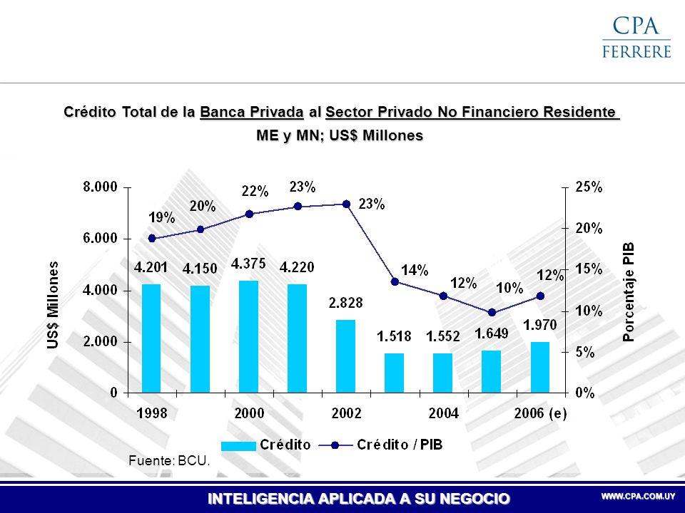 Crédito Total de la Banca Privada al Sector Privado No Financiero Residente