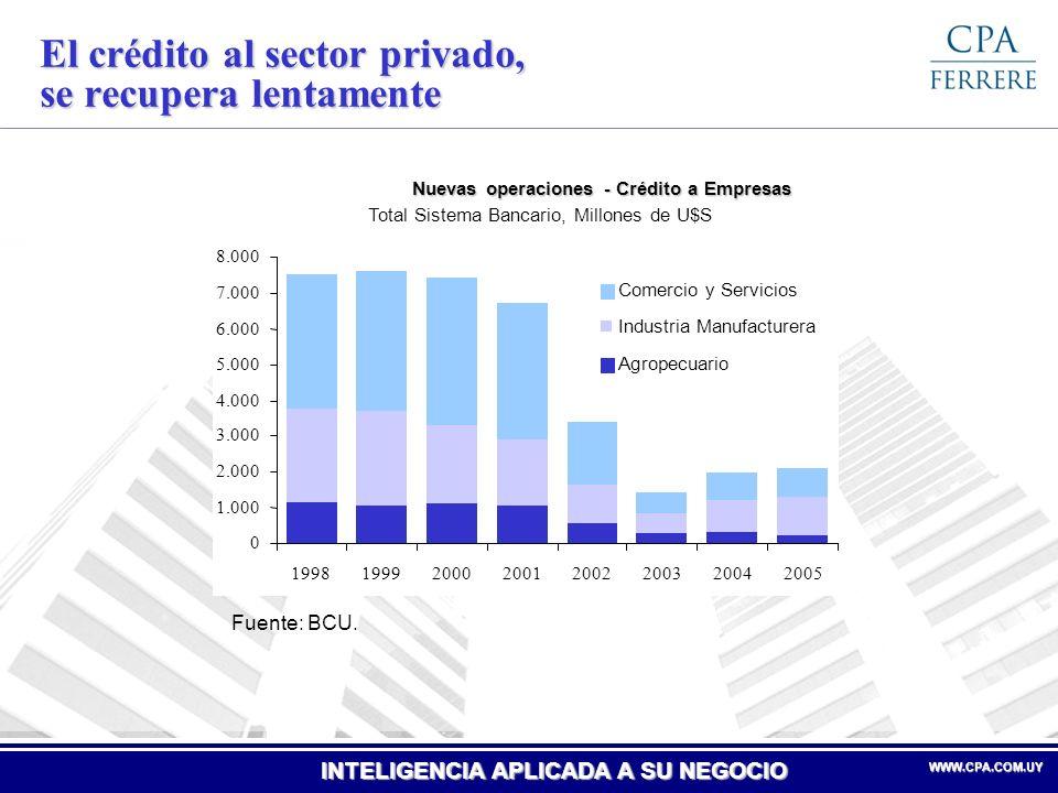 El crédito al sector privado, se recupera lentamente