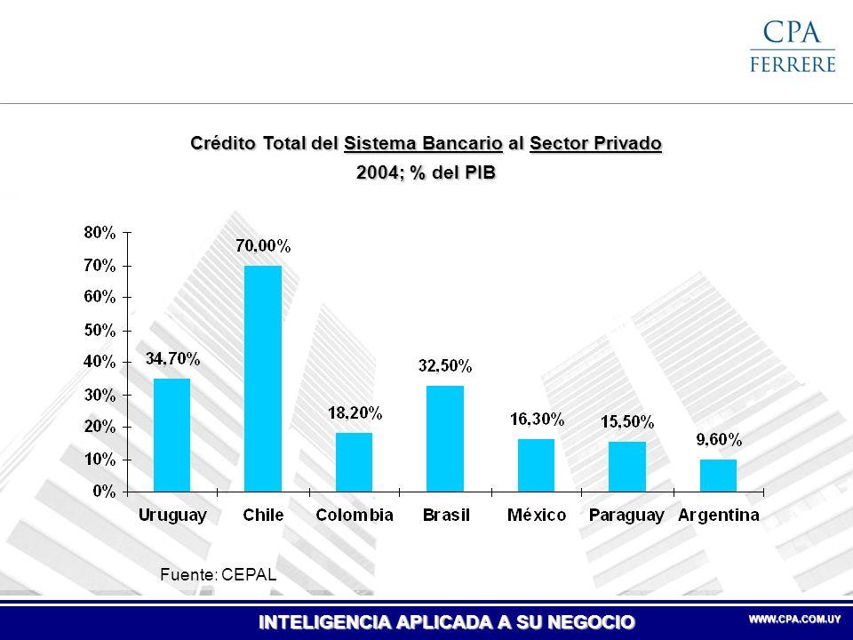 Crédito Total del Sistema Bancario al Sector Privado