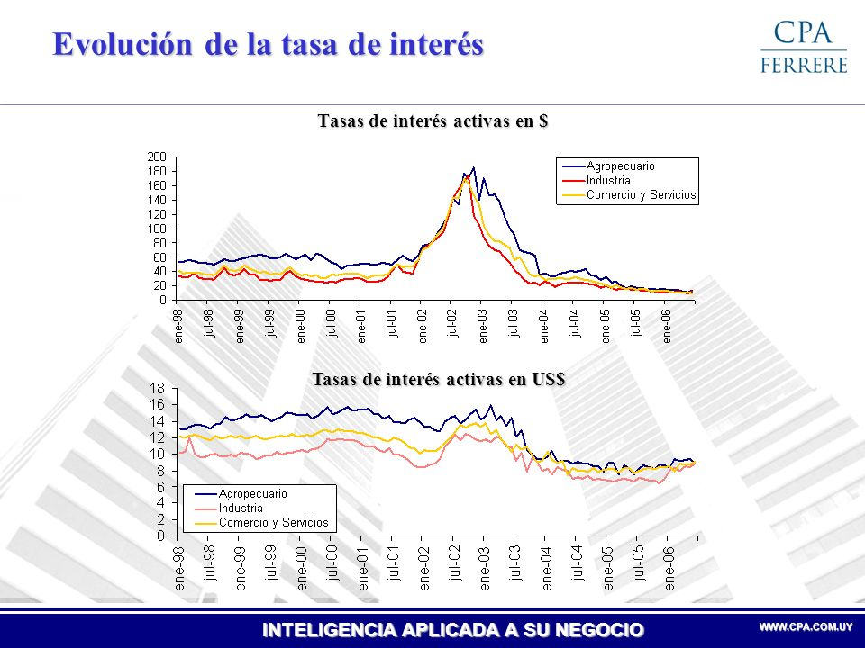 Evolución de la tasa de interés