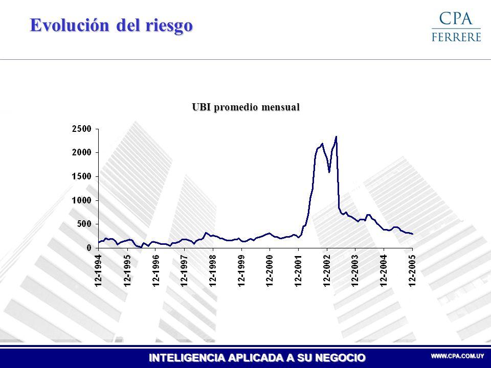 Evolución del riesgo UBI promedio mensual