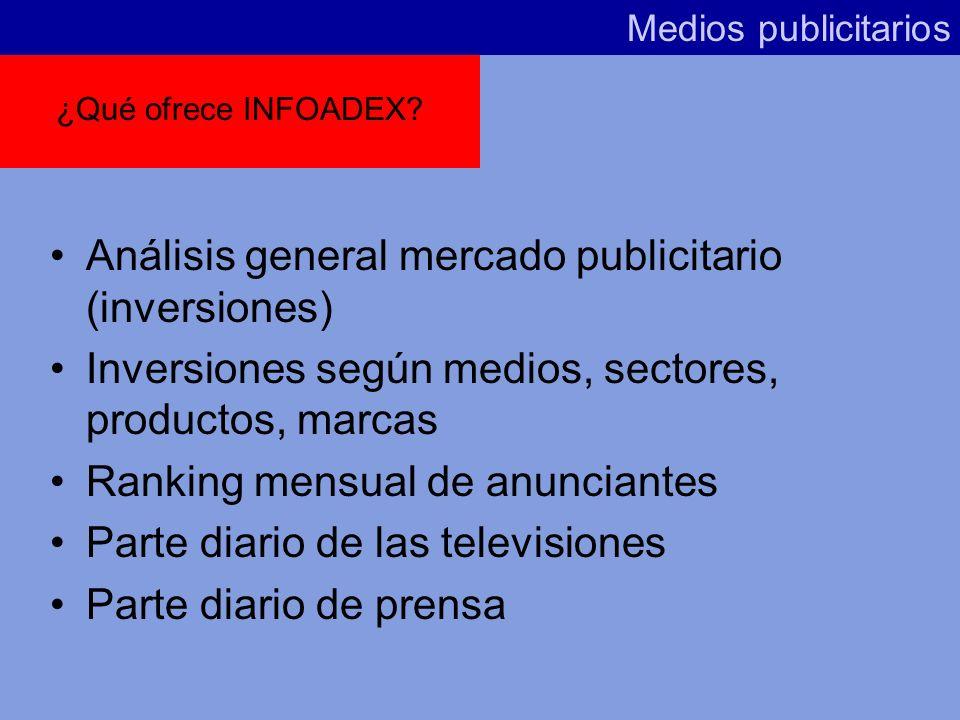 Análisis general mercado publicitario (inversiones)