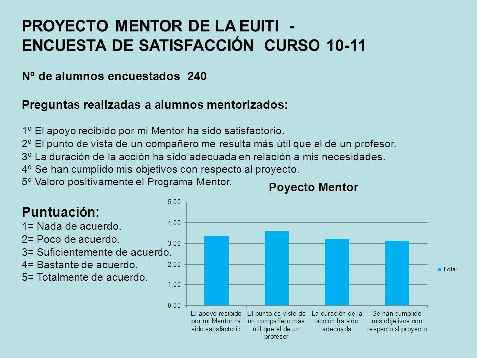 PROYECTO MENTOR DE LA EUITI - ENCUESTA DE SATISFACCIÓN CURSO 10-11