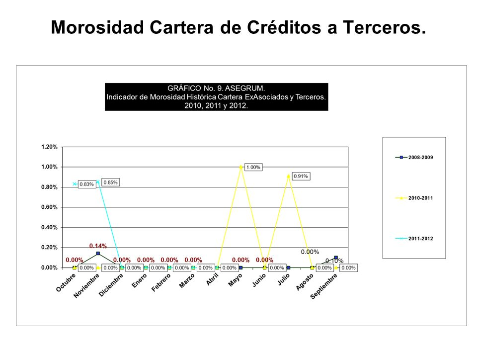 Morosidad Cartera de Créditos a Terceros.