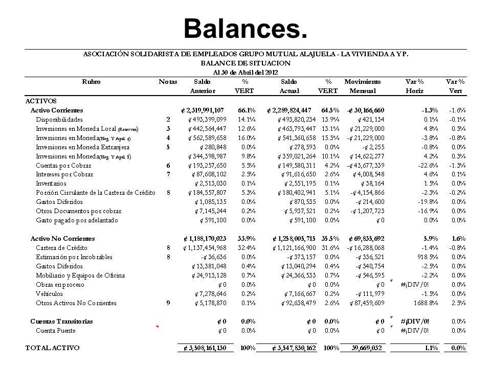Balances.