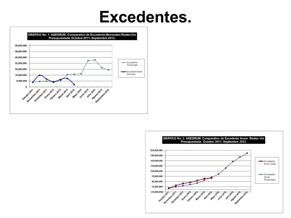 Excedentes.