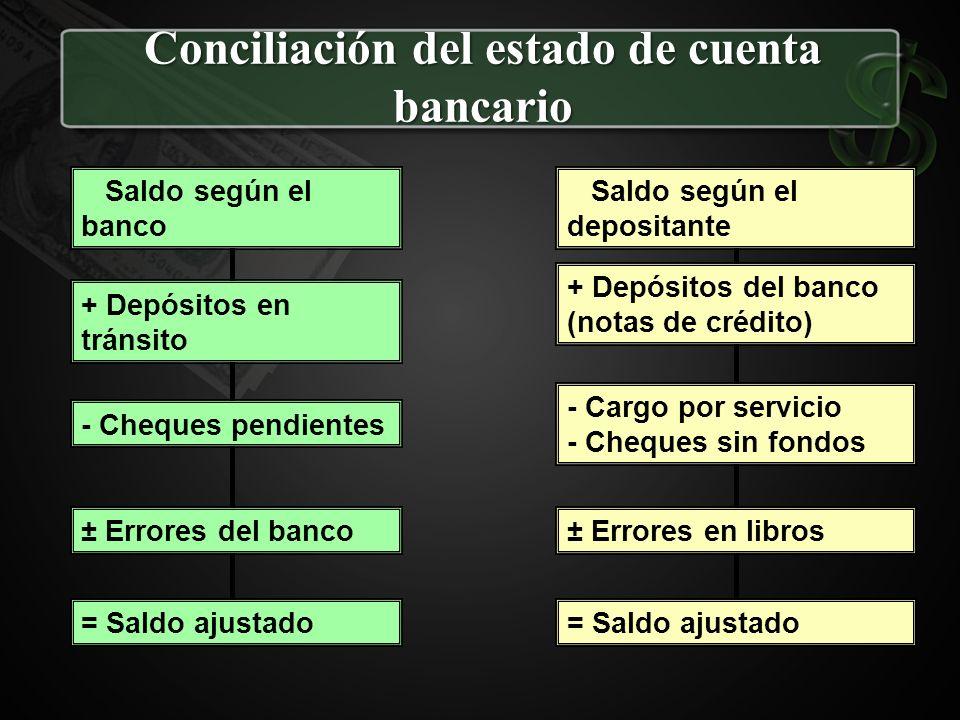 Conciliación del estado de cuenta bancario