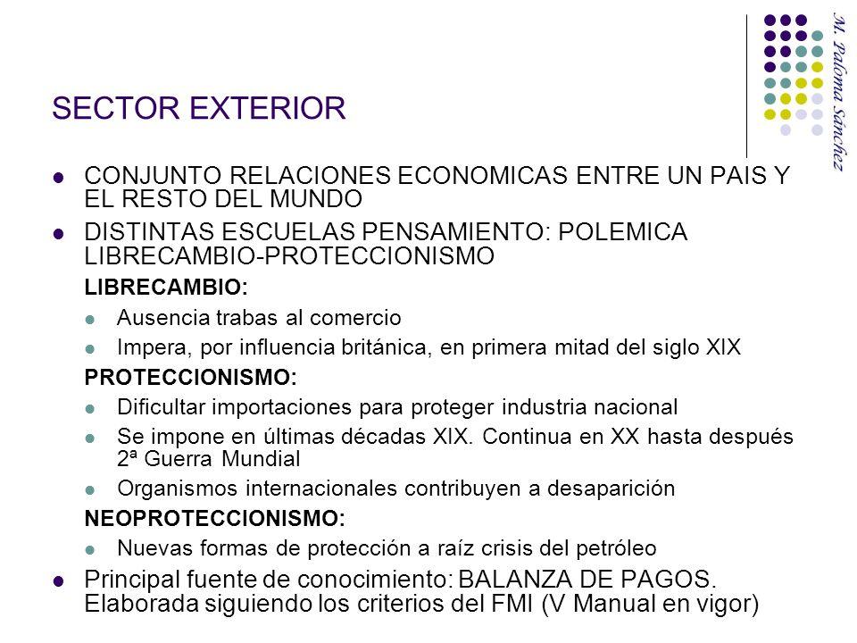 SECTOR EXTERIOR CONJUNTO RELACIONES ECONOMICAS ENTRE UN PAIS Y EL RESTO DEL MUNDO.