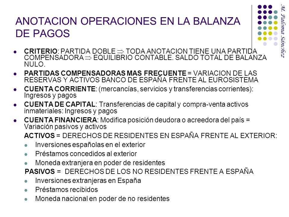 ANOTACION OPERACIONES EN LA BALANZA DE PAGOS