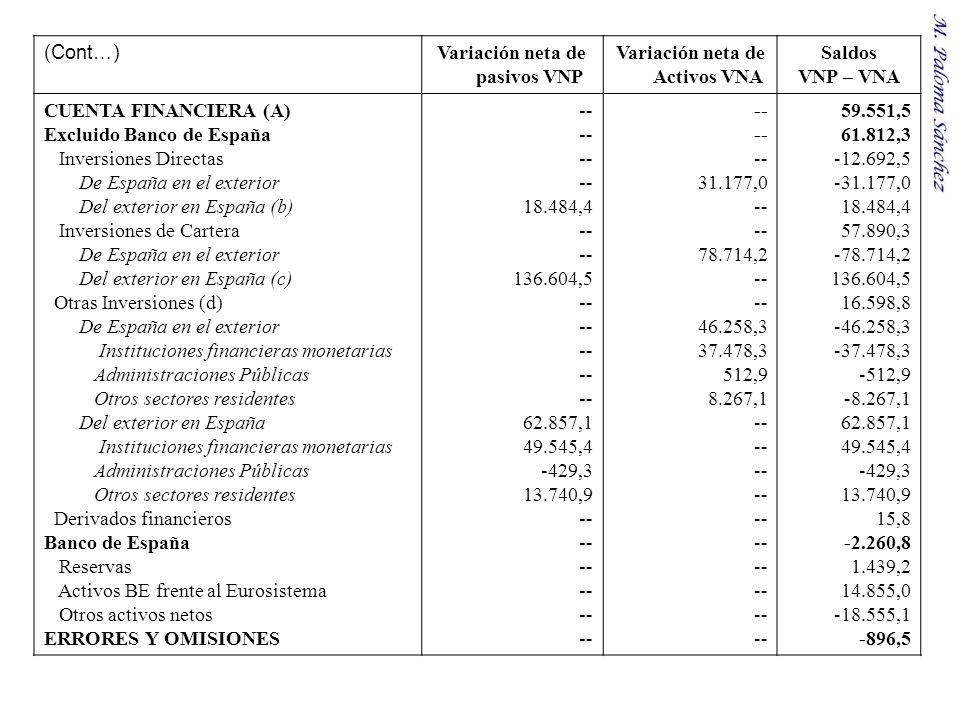 Variación neta de pasivos VNP Variación neta de Activos VNA