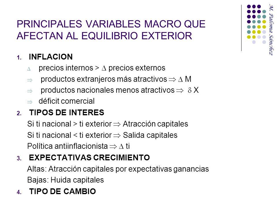 PRINCIPALES VARIABLES MACRO QUE AFECTAN AL EQUILIBRIO EXTERIOR