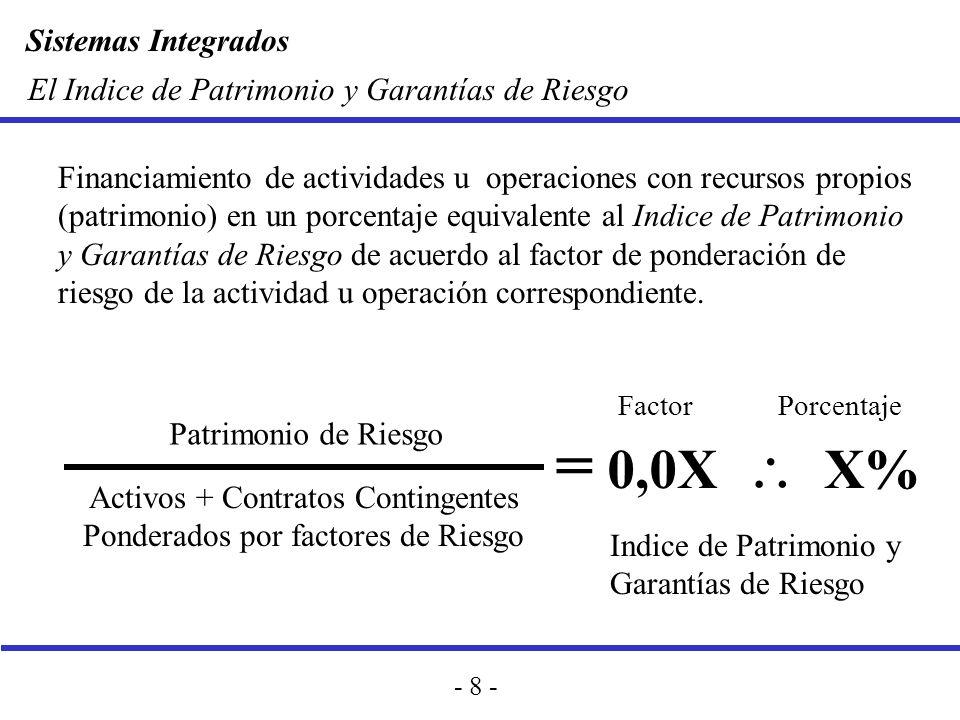 = 0,0X \ X% El Indice de Patrimonio y Garantías de Riesgo
