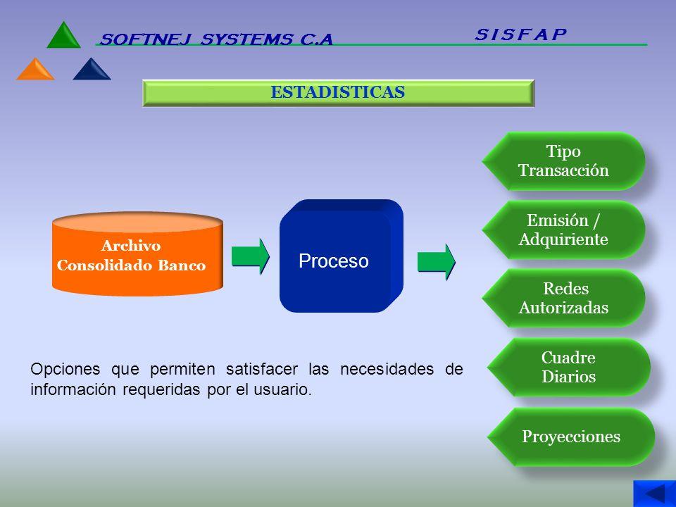 Proceso S I S F A P SOFTNEJ SYSTEMS C.A ESTADISTICAS Tipo Transacción