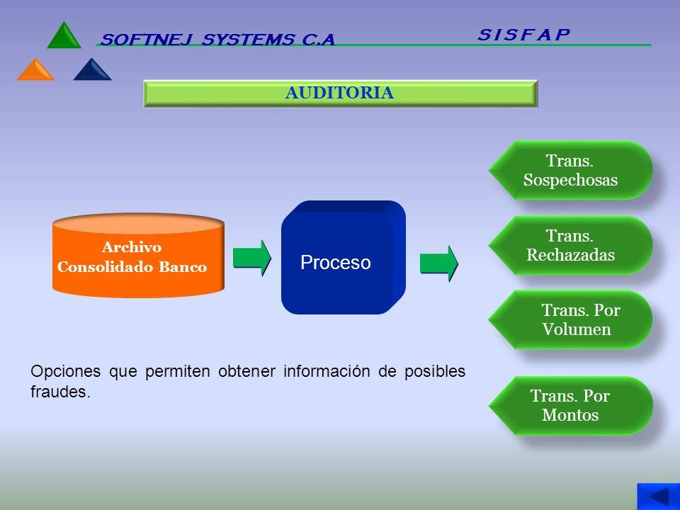Proceso S I S F A P SOFTNEJ SYSTEMS C.A AUDITORIA Trans. Sospechosas