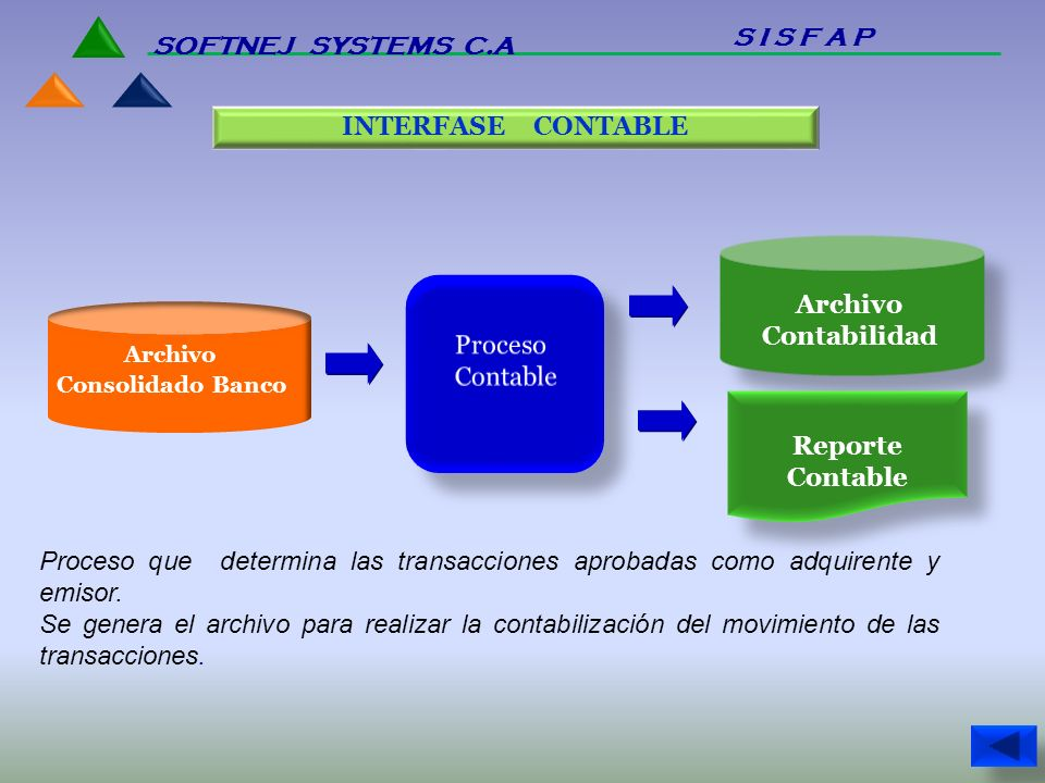 S I S F A P SOFTNEJ SYSTEMS C.A INTERFASE CONTABLE Archivo Proceso