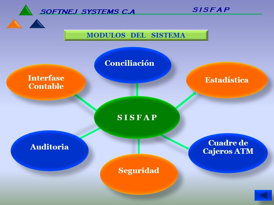 Conciliación Estadística Interfase Contable S I S F A P Auditoria