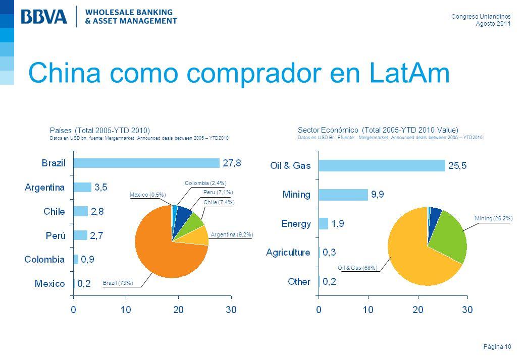 China como comprador en LatAm