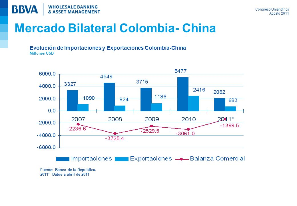 Mercado Bilateral Colombia- China