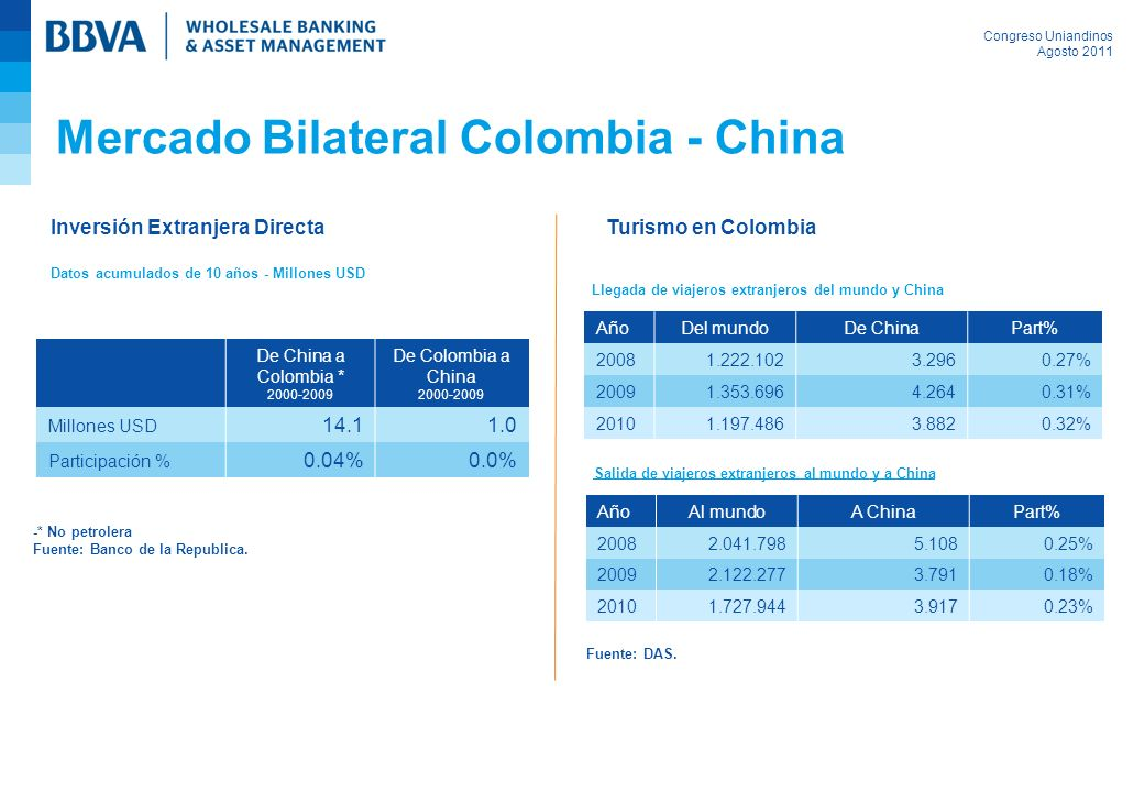 Mercado Bilateral Colombia - China