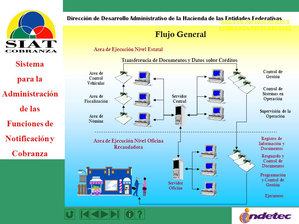 Flujo General AREA DE NOTIFICACION Y COBRANZA NIVEL ESTATAL