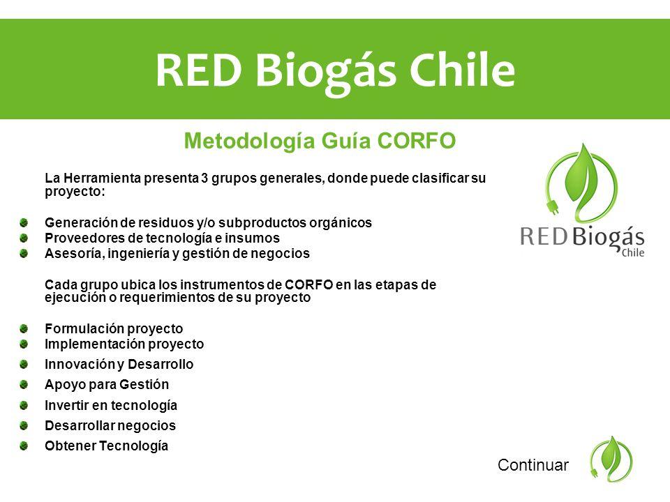 Metodología Guía CORFO