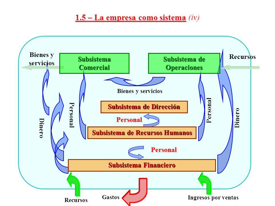 1.5 – La empresa como sistema (iv)