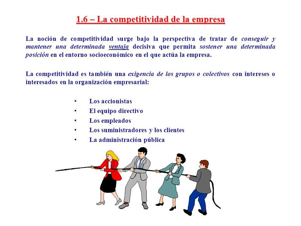 1.6 – La competitividad de la empresa
