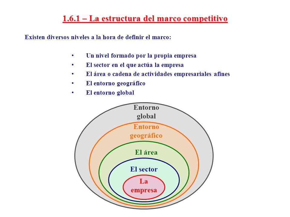 1.6.1 – La estructura del marco competitivo
