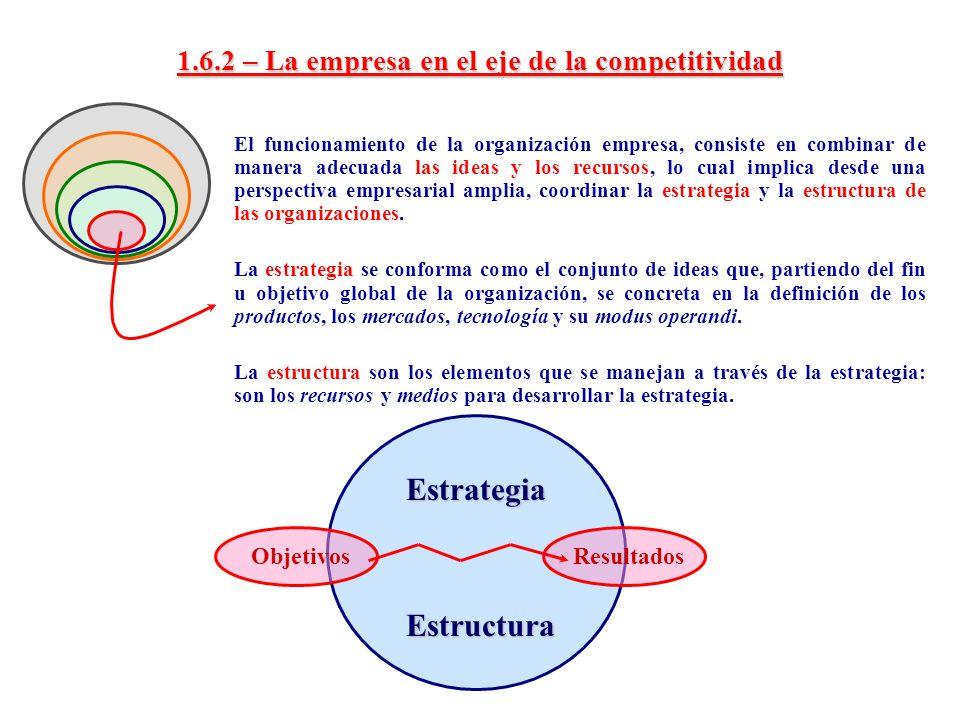1.6.2 – La empresa en el eje de la competitividad