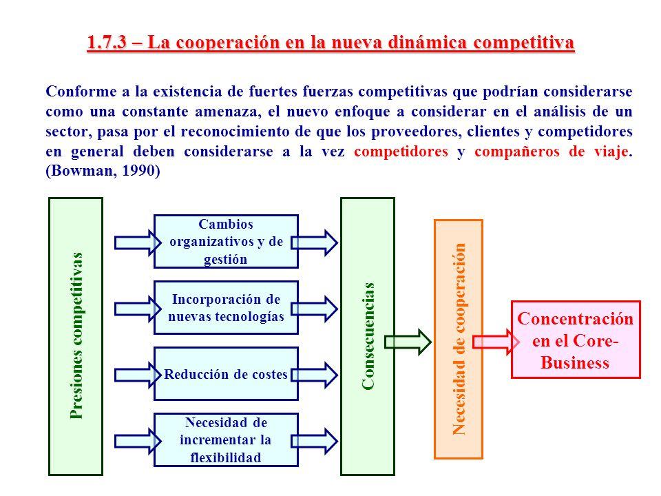 1.7.3 – La cooperación en la nueva dinámica competitiva