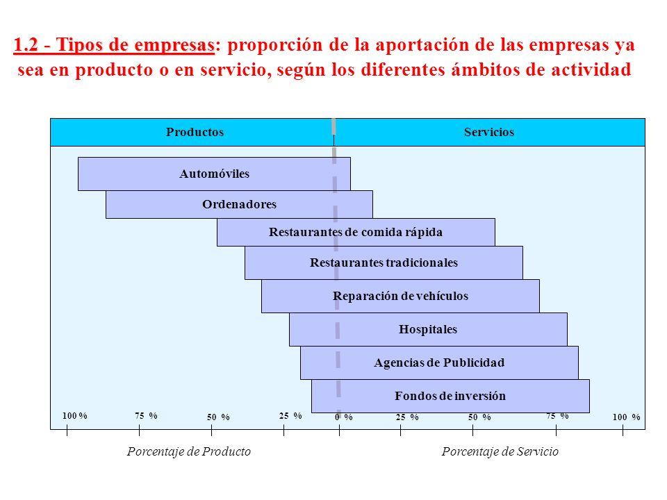 1.2 - Tipos de empresas: proporción de la aportación de las empresas ya sea en producto o en servicio, según los diferentes ámbitos de actividad