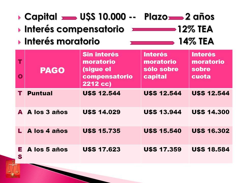 Capital U$S 10.000 -- Plazo 2 años Interés compensatorio 12% TEA