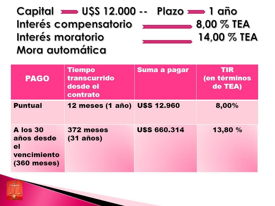 Capital U$S 12.000 -- Plazo 1 año Interés compensatorio 8,00 % TEA Interés moratorio 14,00 % TEA Mora automática