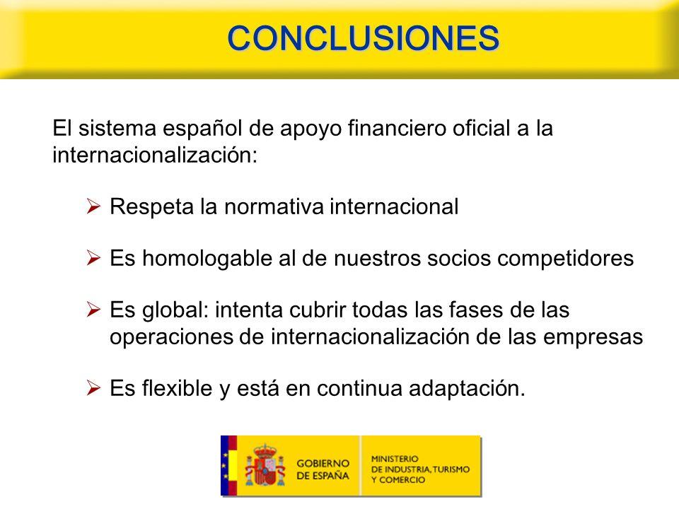 CONCLUSIONES El sistema español de apoyo financiero oficial a la internacionalización: Respeta la normativa internacional.