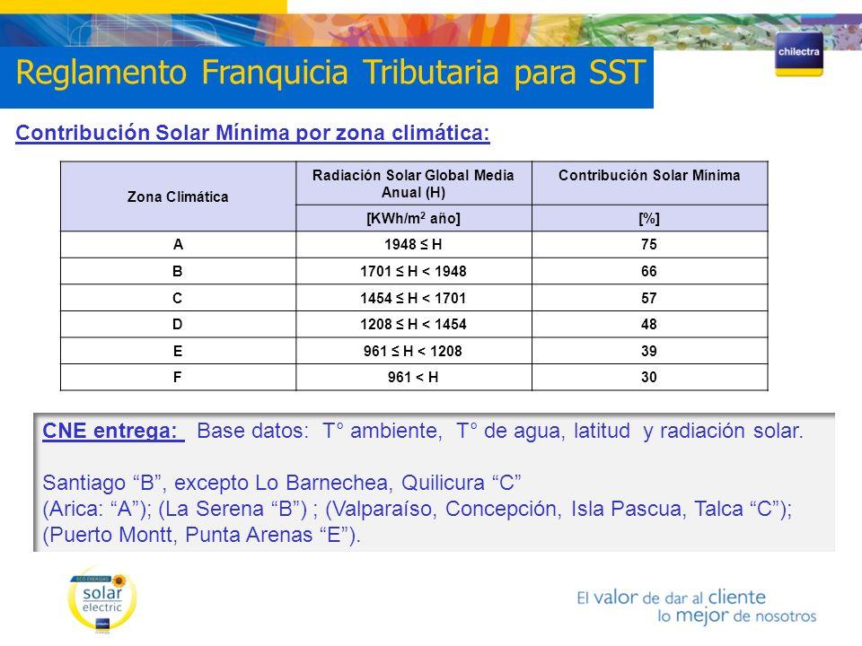 Radiación Solar Global Media Anual (H) Contribución Solar Mínima
